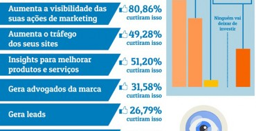 A influência do Facebook no marketing digital em 2014