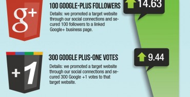 [infográfico] Impacto das redes sociais no ranking do Google e no e-commerce