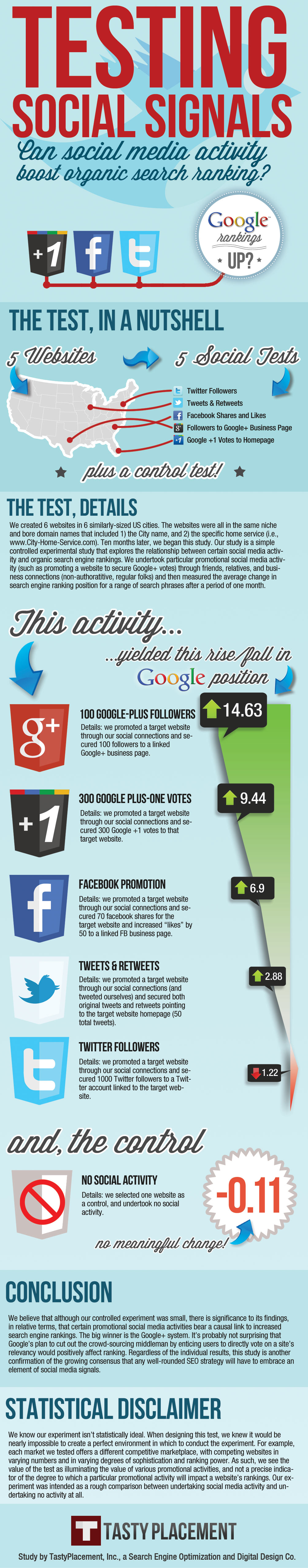 impacto das redes sociais no ranking do google e no e-commerce